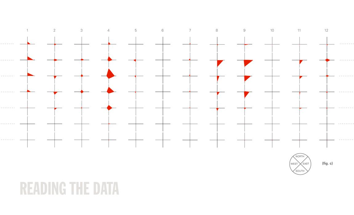 Figure C, data